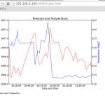 Raspberry piで大気圧と温度を記録してグラフにして他のPCからグラフを見る