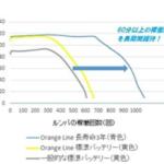 [2019年] ルンバ互換バッテリー人気ランキング!