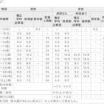 鉄サプリ35種の鉄分量の一覧比較!ヘム・非ヘム・キレート。